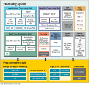 Zynq+ Quad ARM + FPGA Module  Block Diagram