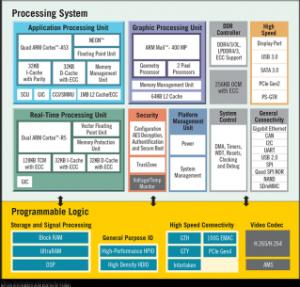 Zynq+ Quad ARM + FPGA Module  Block Diagram