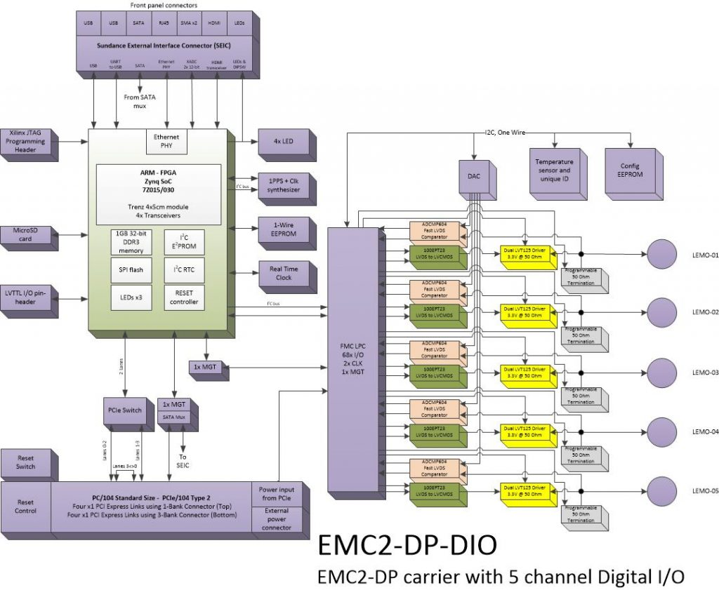 oi112 – 5 Ch. Digital I/O