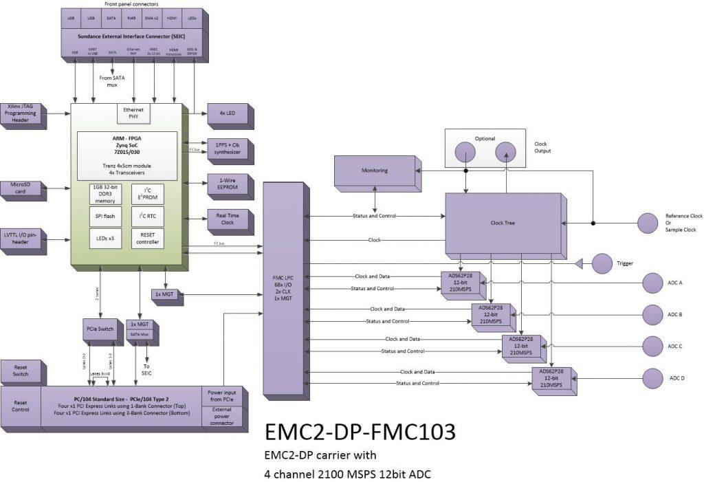 oi810 – 4Ch. 12bit ADC