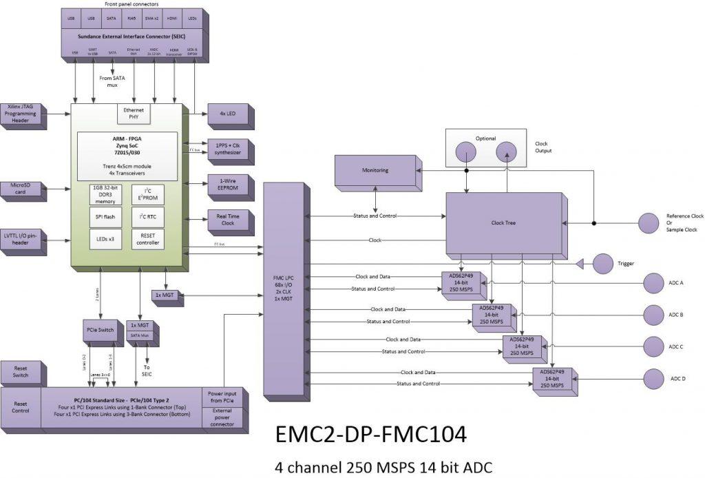 oi811 – 4Ch. 14bit ADC