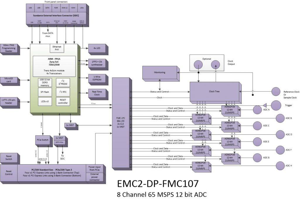 oi812 – 8Ch. 12bit ADC
