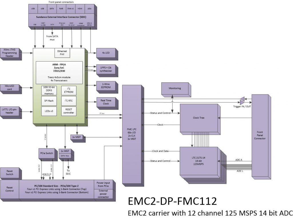 oi813 – 12 Ch.14 bit ADC