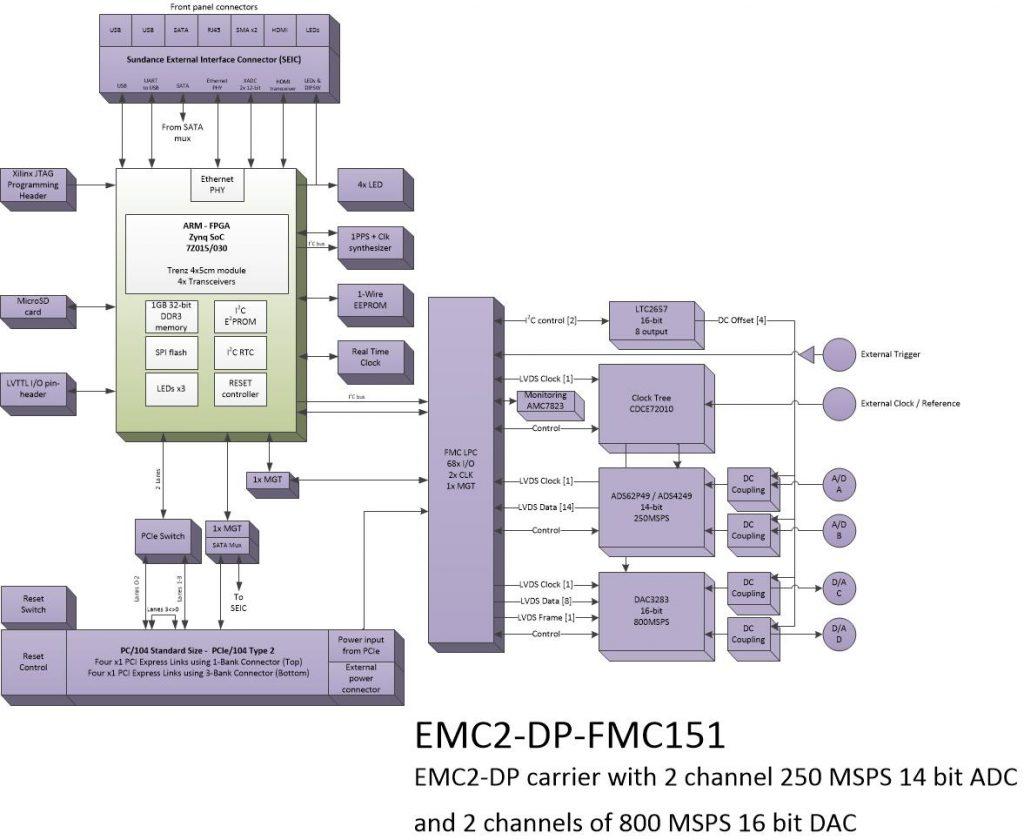 oi912 – 2Ch. 14bit ADC and 2Ch. 16bit DAC