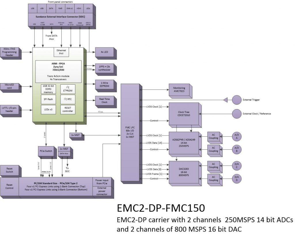 oi911 – 2Ch. 14bit ADC and 2Ch. 16bit DAC