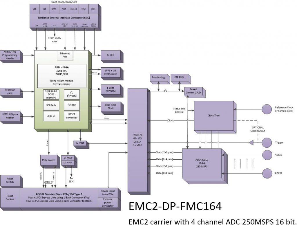 oi815 – 4Ch. 16bit ADC