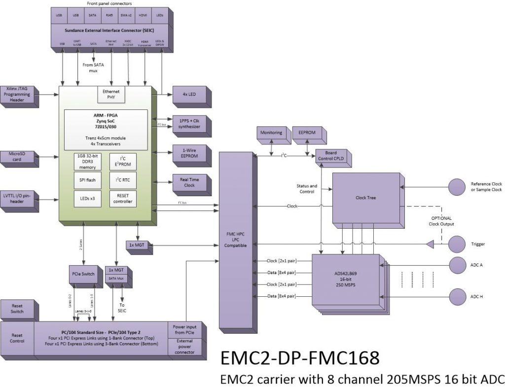 oi816 – 8Ch. 16bit ADC
