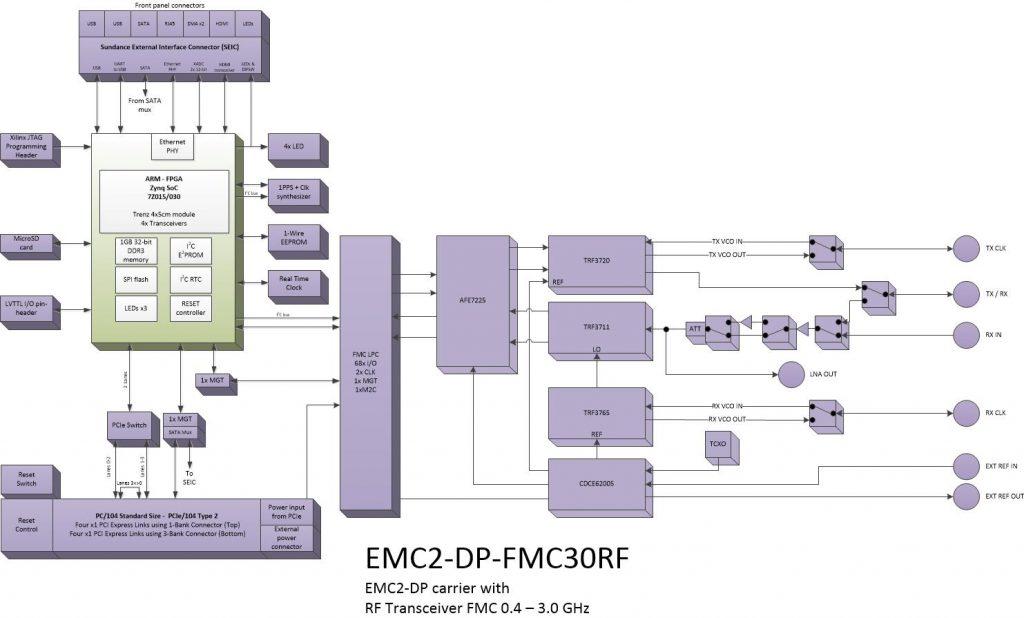 oi010 – RF module