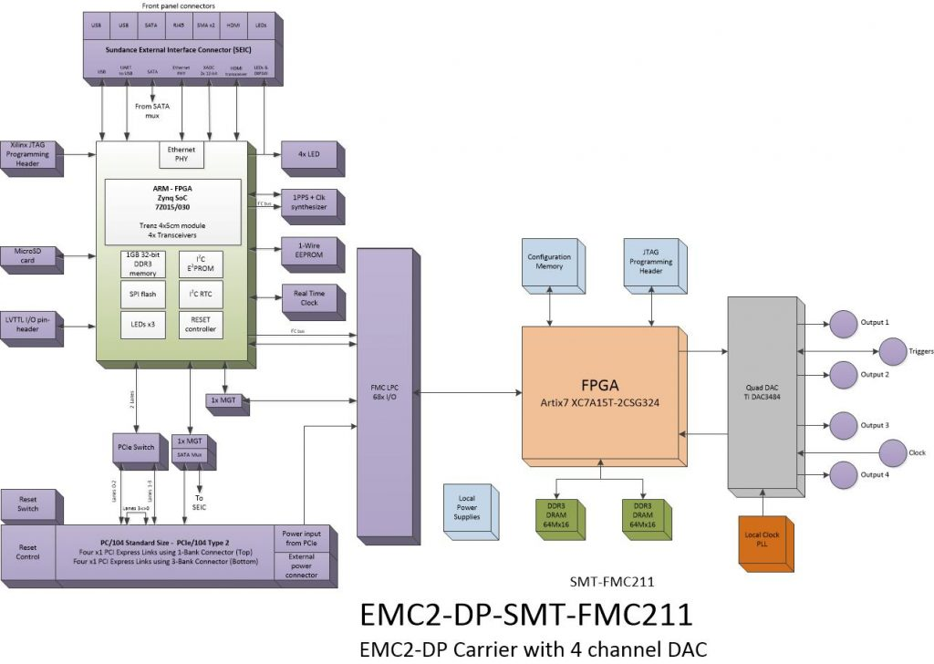 oi710 – Quad 1.2GHz DAC