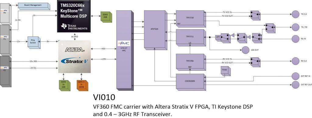vi010 – RF transceiver