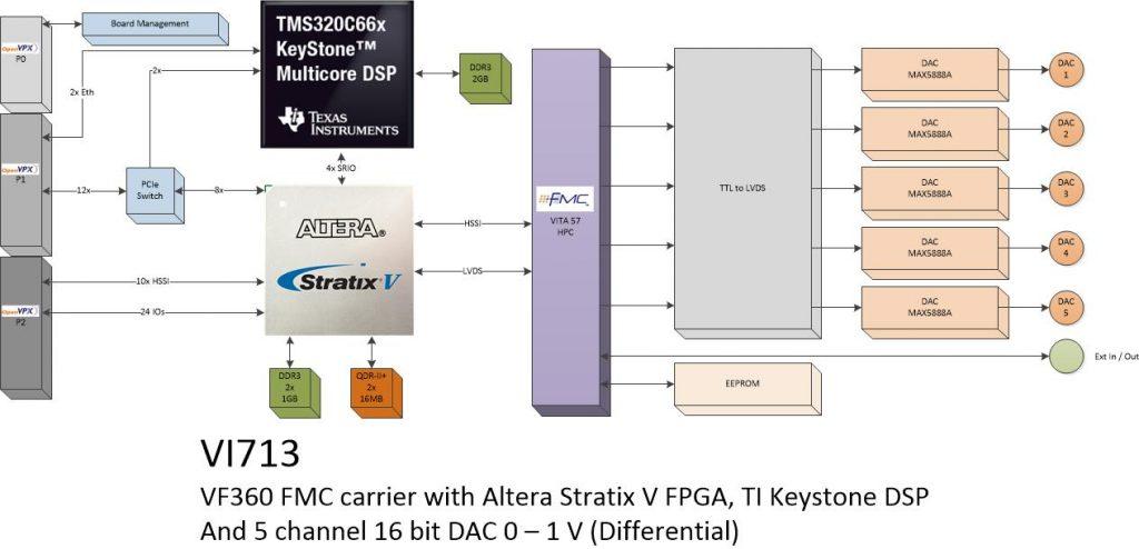 vi713 – 5Ch. DAC board (DC Coupled)