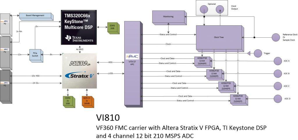 vi810 – 4ch. ADC