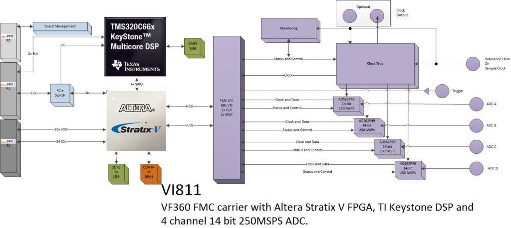 vi811 – 4Ch. ADC