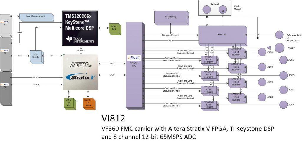 vi812 – 8Ch. ADC