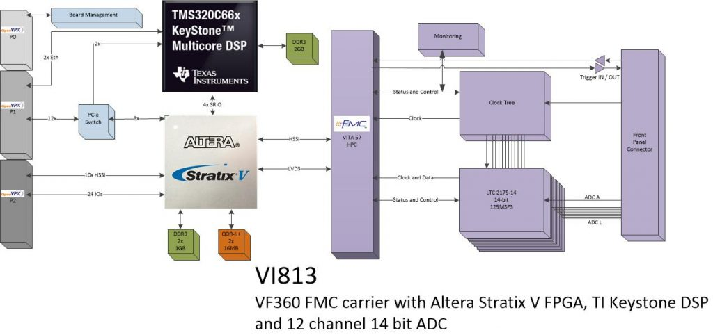 vi813 – 12Ch. ADC