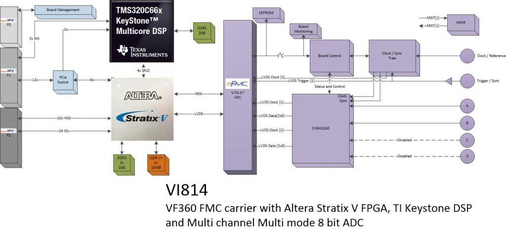 vi814 – 2 Ch. ADC