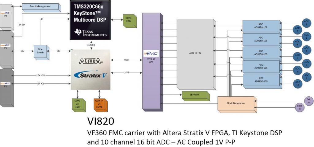 vi820 – 10Ch. ADC (AC Coupled)