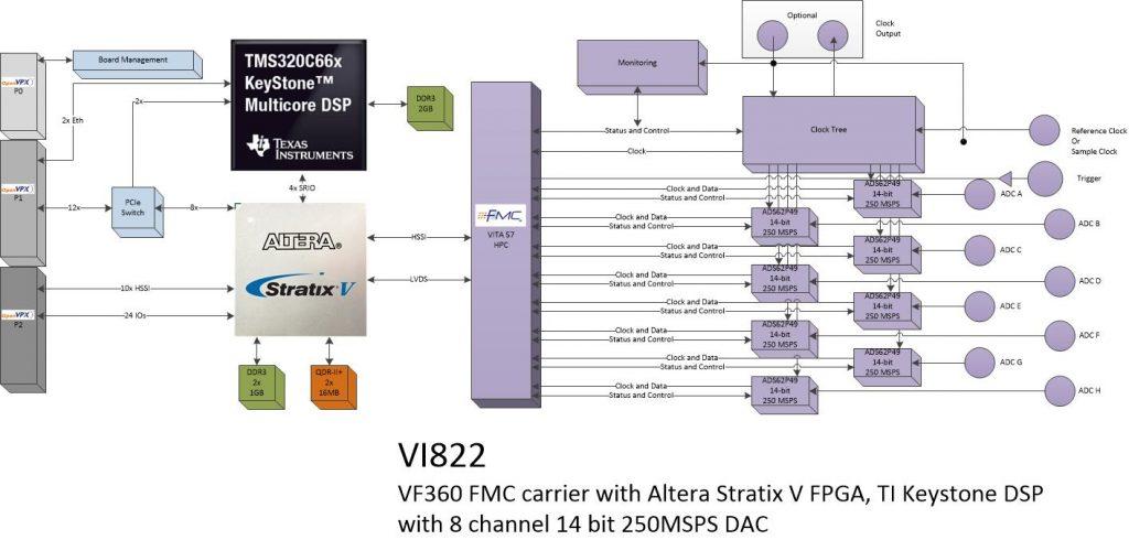 vi822 – 8Ch ADC