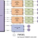 FM581 – HPC