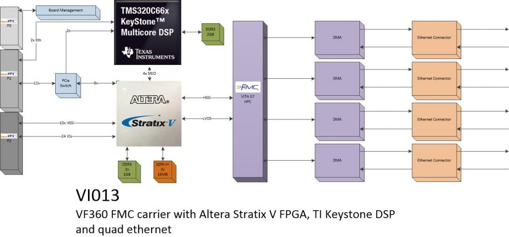 vi013 – 4 Port Ethernet