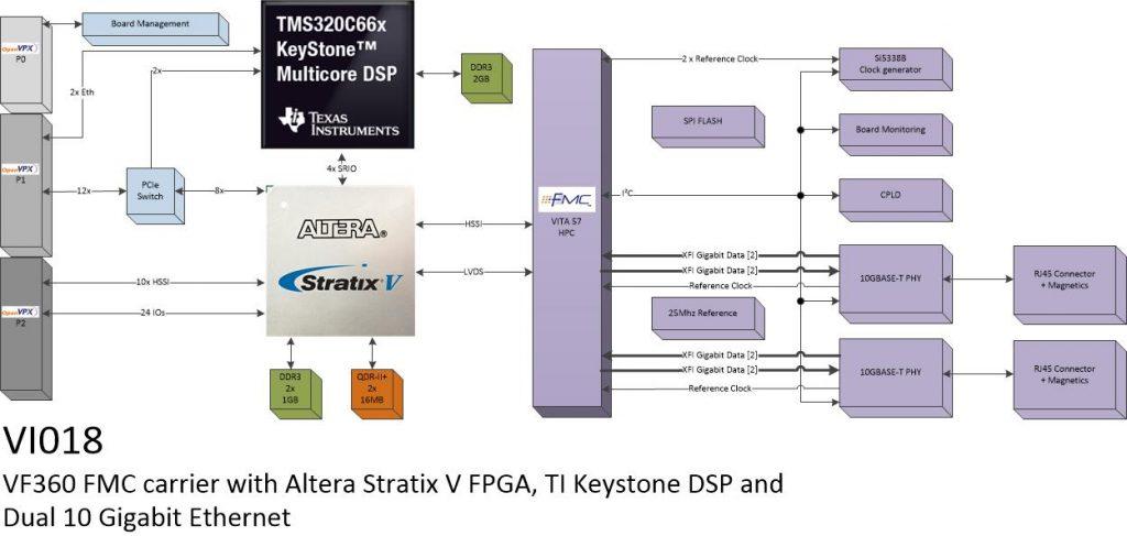vi018 – Dual 10Gb Ethernet