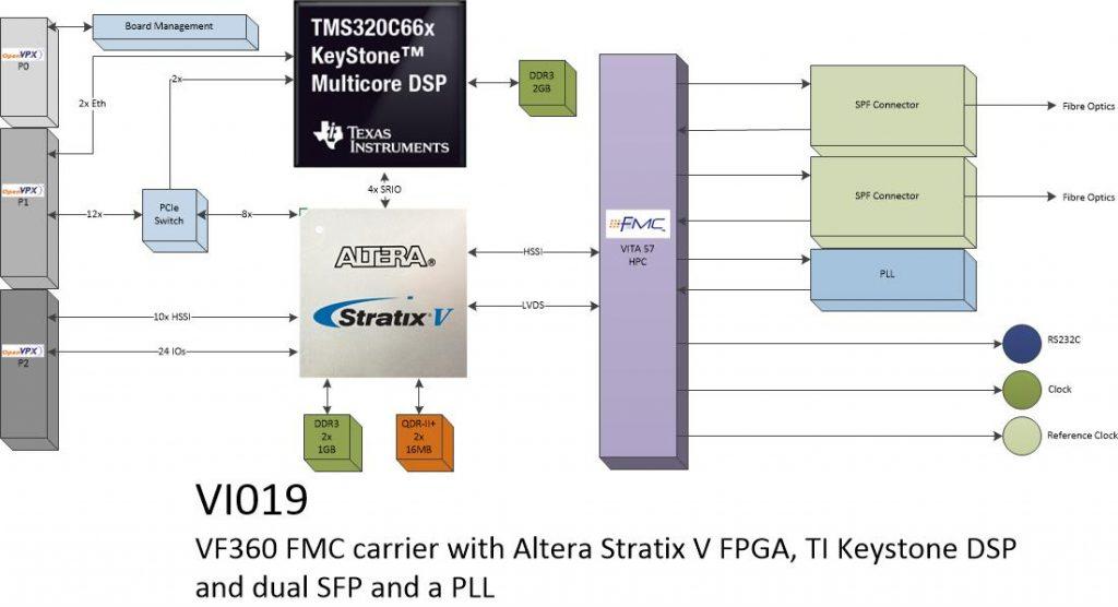 vi019 -Dual SFP FMC