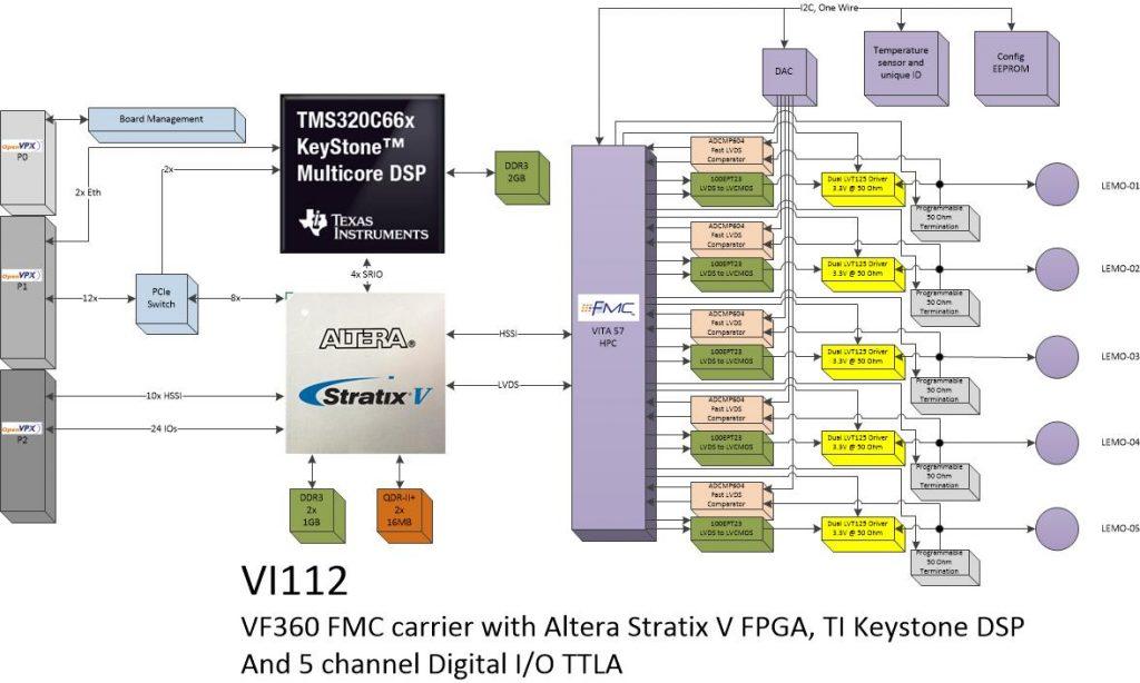 vi112 – 5 Ch. Digital I/O