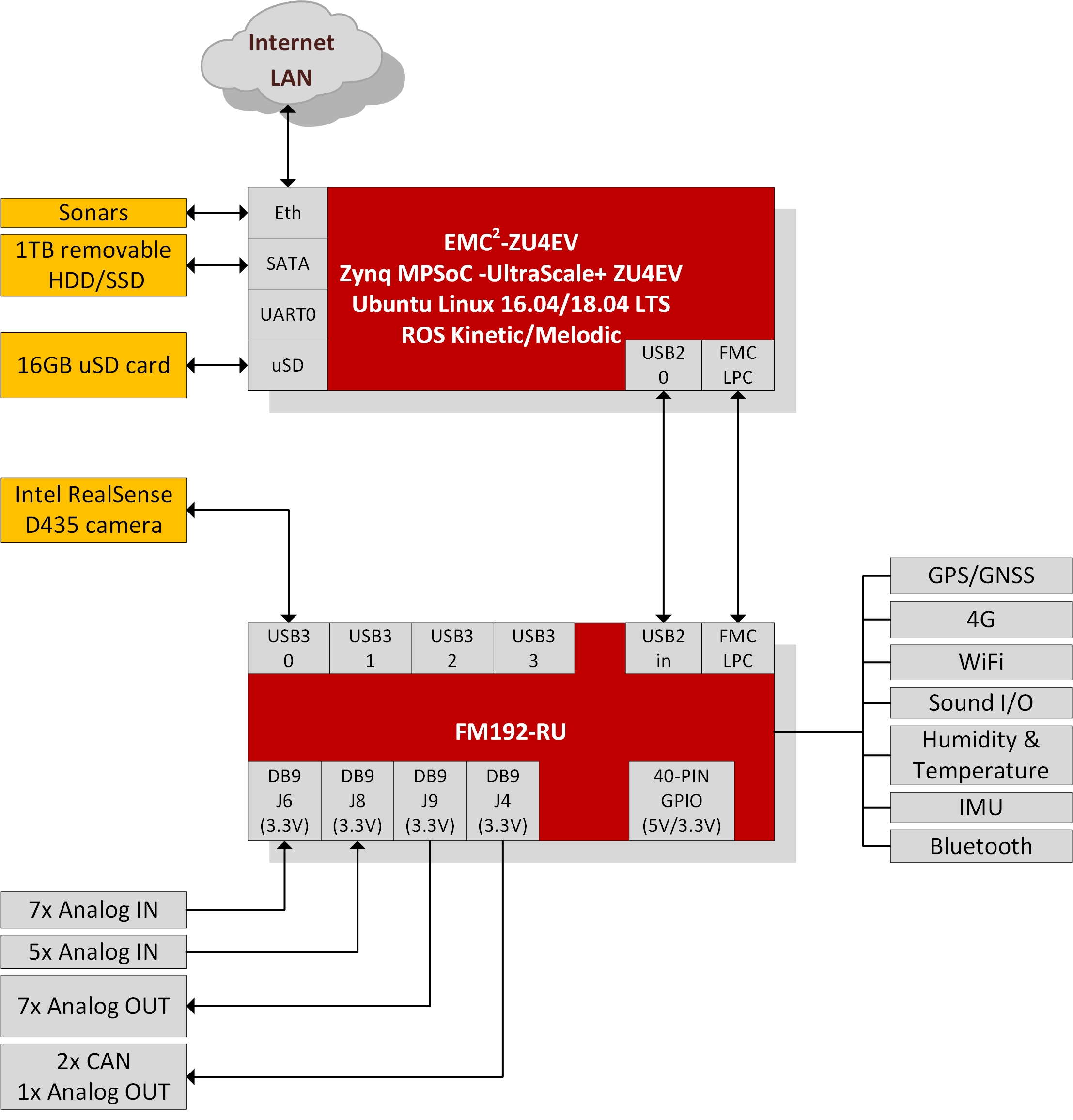 Sundance Technology | FM192 block diagram • Sundance TechnologySundance Technology